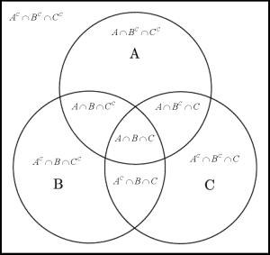 Venn_diagram_ABC_BW_Explanation